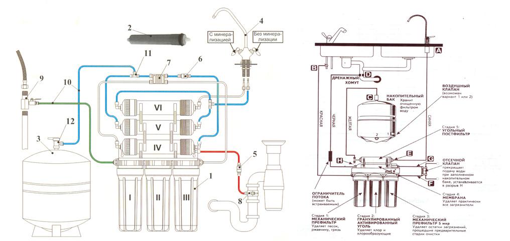 Схема очистки: