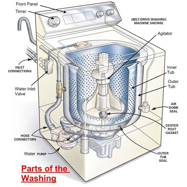 (панель) стиральной машины